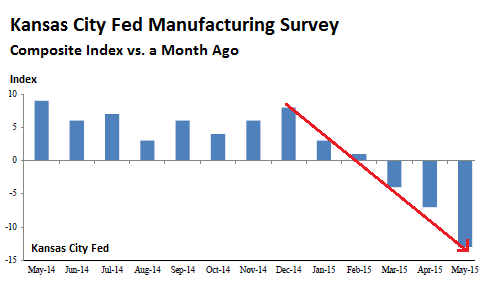US-Kansas-city-manufacturing-index-2015-05