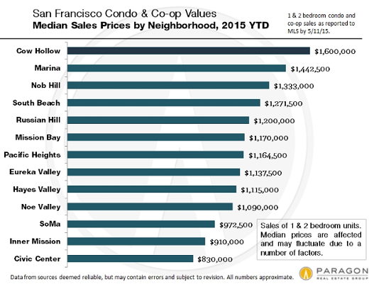 US-San-Francisco-condo-prices-by-neighborhood-Paragon-2015-04
