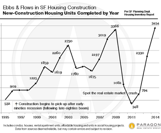 US-San-Francisco-home-construction-Paragon-1995-2014