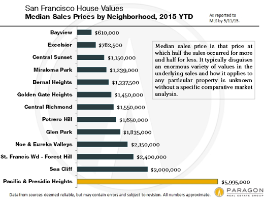 US-San-Francisco-house-prices-by-neighborhood-Paragon-2015-04