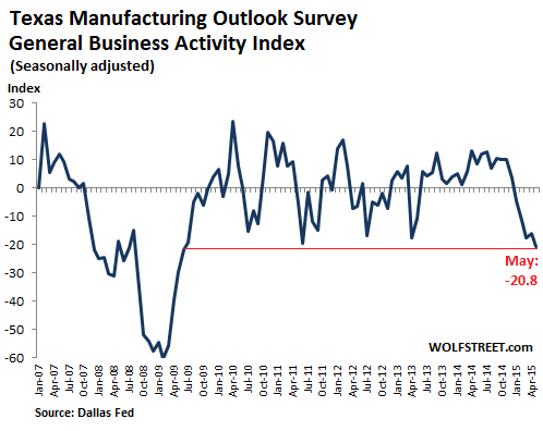 US-Texas-manufacturing-general-business-activity-index-2007_2015-05