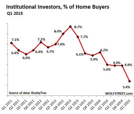 US-home-sales-to-institutional-investors-nationwide-2011-2015-Q1