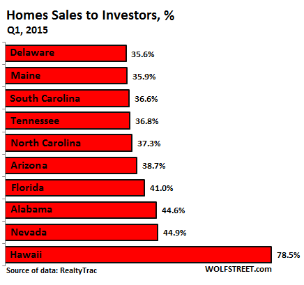 US-home-sales-to-investors-2015-Q1