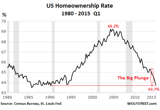 US-homeownership-rate-1980-2015-Q1