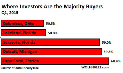 US-homes-sales-metro-investors-in-majority-2015-Q1