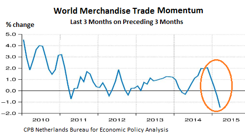 World-Trade-merchandise-momentum-2010-2015_03-change
