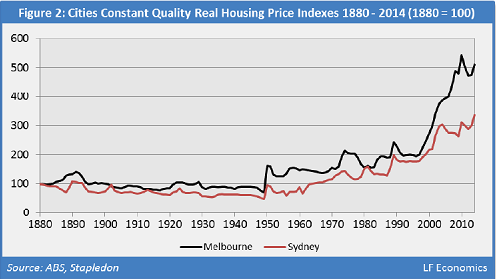 Australia-2-House-price-index-Melbourne-Sydney