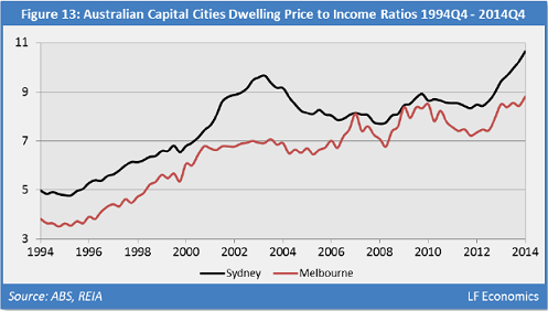 Australia-2B-Home-price-to-income-ratio-Melbourne-Sydney
