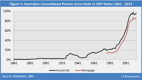 Australia-5-private-gross-debt-to-gdp