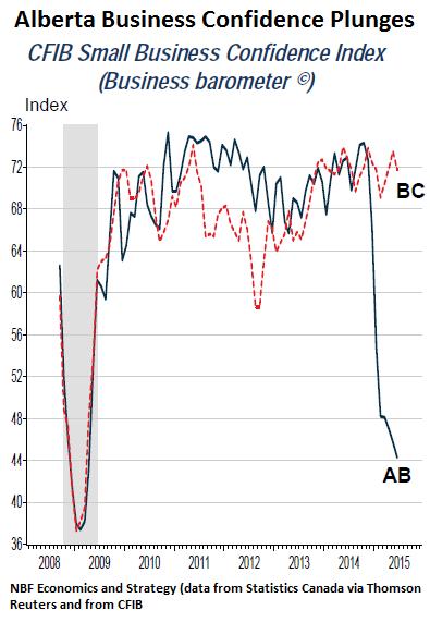 Canada-Alberta-Business-Confidence-2015-06