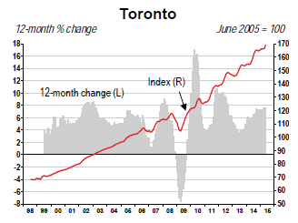 Canada-Toronto-home-price-index-2015-05