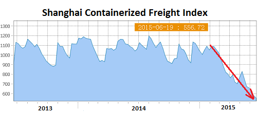 China-Shanghai-Containerized-Freight-index-2015-06-19