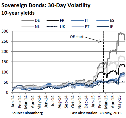 Euro-sovereign-bonds-volatility-2014_2015-May
