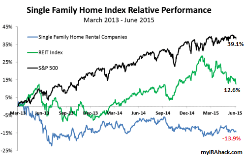 Single-family-REITs-vs-Vanguard-REIT-ETF-SP-500-ETF1-myIRAhack
