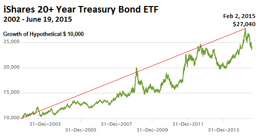 US-Treasury-ishares-20-year-bond-ETF