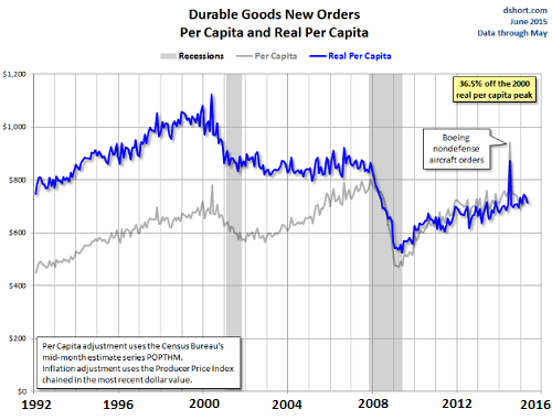 US-durable-goods-per-capital-2015-05