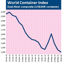 World-Container-Index-2015-06-05