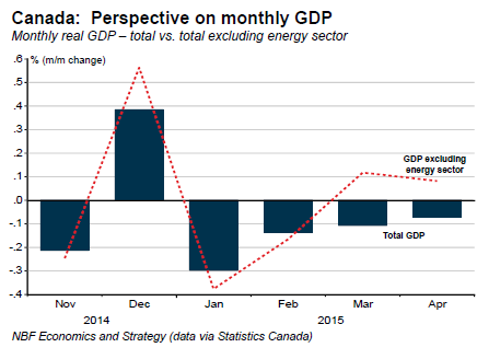 Canada-GDP-2014-11_2015-04