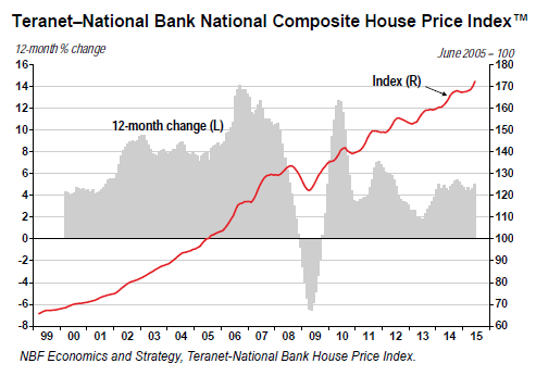 Canada-home-price-index-national-2015-06