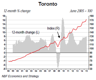 Canada-house-price-index-2015-06-Toronto