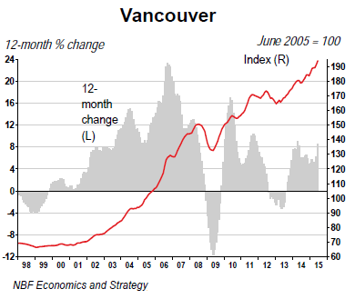 Canada-house-price-index-2015-06-Vancouver