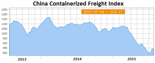 China-Containerized-Freight-Index-2015-07-24