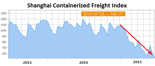 China-Shanghai-Containerized-Freight-index-2015-07-24
