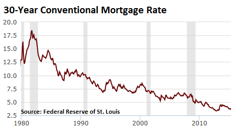 US-30-year-mortgage-rate-1980-2015-May