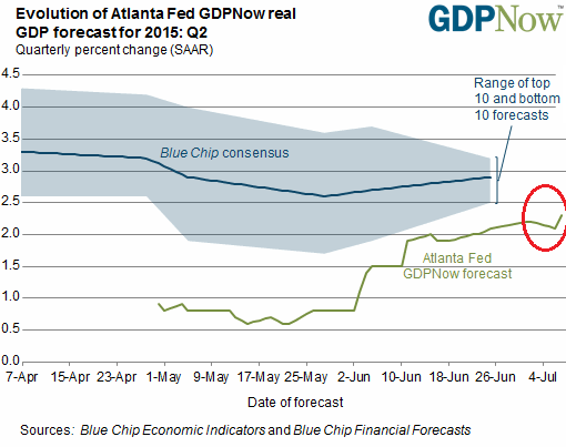 US-GDP-Now-Atlanta-Fed-Q2-July-07-2015