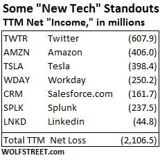 US-New-Tech-7-companies-net-income