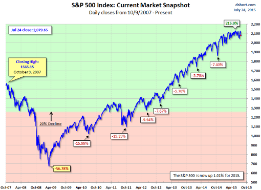 US-SP500-2007_2015-07-24-Doug-Short