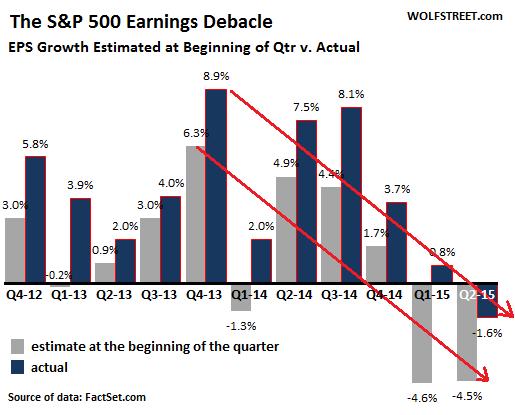 US-SP500-earnings-estimate-v-actual=2012_q2-2015