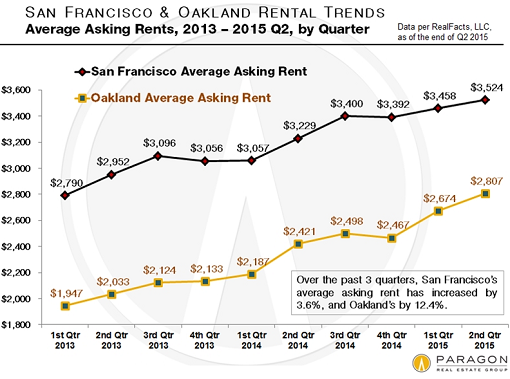 US-San-Francisco-Oakland-average-asking-rents-quarterly-2013_2015-Q2