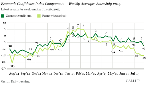 US-economic-confidence-current+outlook-2015-07-28