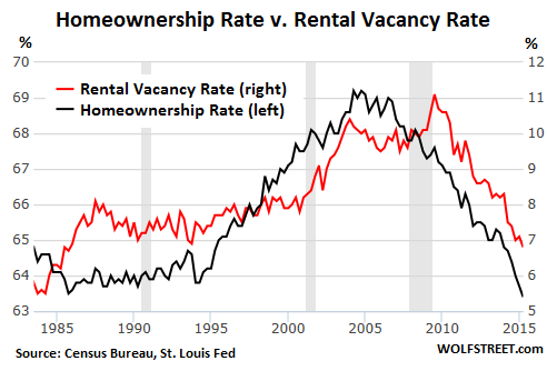 US-homeownership-v-rental-vacancy-rates-1980-2015-Q2
