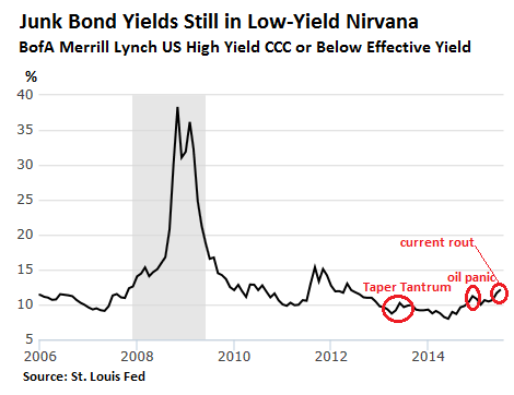 US-junk-bonds-CCC-2006_2015_7