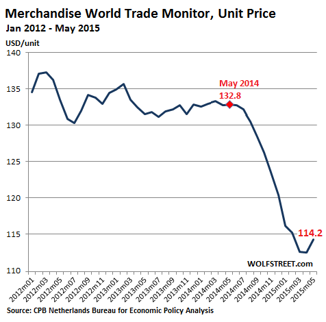 World-Trade-Monitor-Unit-Price-2012-2015_05