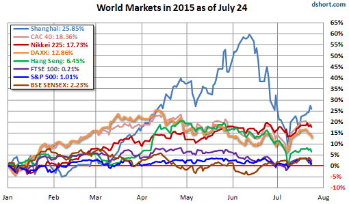 World-markets-2015-through-07-24-Doug-Short