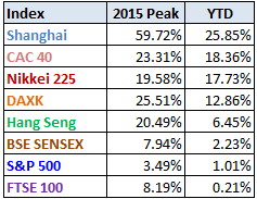 World-markets-2015-through-07-24-table-Doug-Short