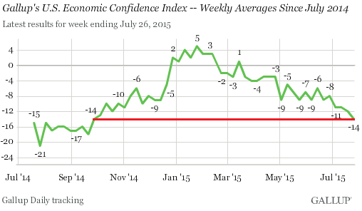 us-economic-confidence-2015-07-28