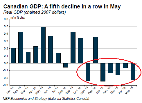 Canada-GDP-growth-2008_2015-05