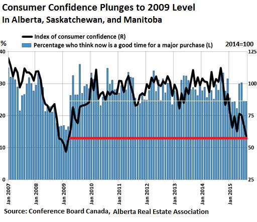 Canada-Prairies-consumer-confidence-2007_2015-08