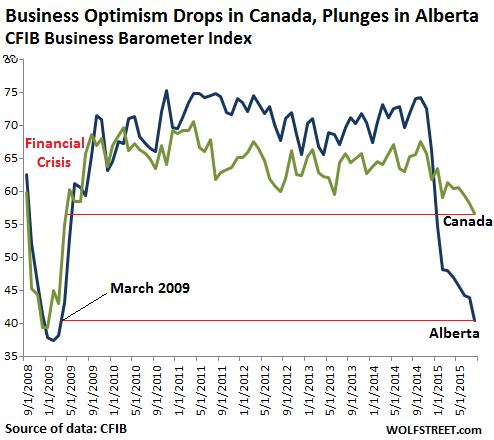 Canada-business-borometer-index-2008_2015-08