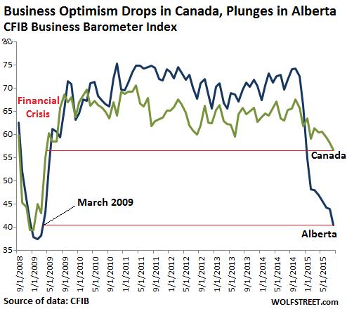 Canada-business-borometer-index-2008_2015-08