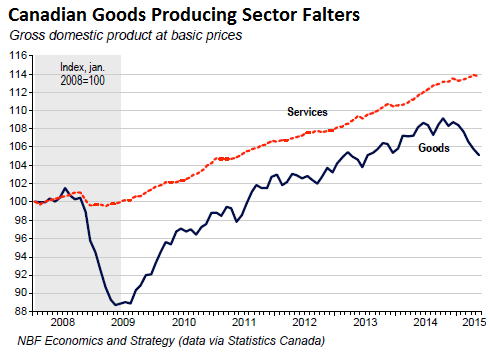 Canada-service-v-good-producing-industries-2008-2015-05
