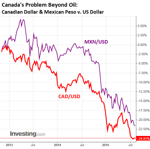 Canadian-dollar-Mexican-peso-US-dollar-2013-2016-08
