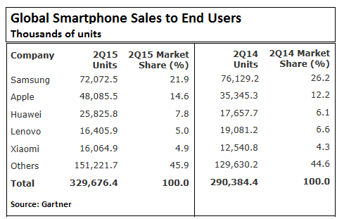 Global-smartphone-sales-2015-Q2