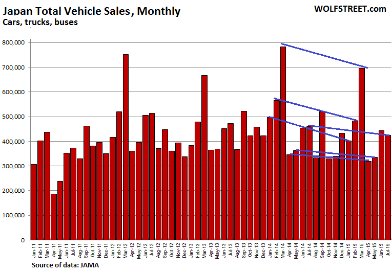 Japan-total-vehicle-sales-2011-2015-07