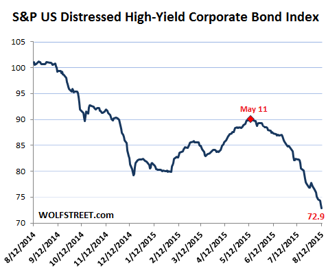US-Distressed-high-yield-corporate-bond-index-SP