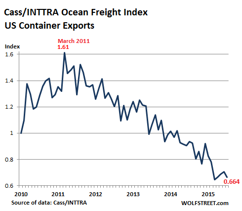 US-Freight-Index-exports-2010_2015-07